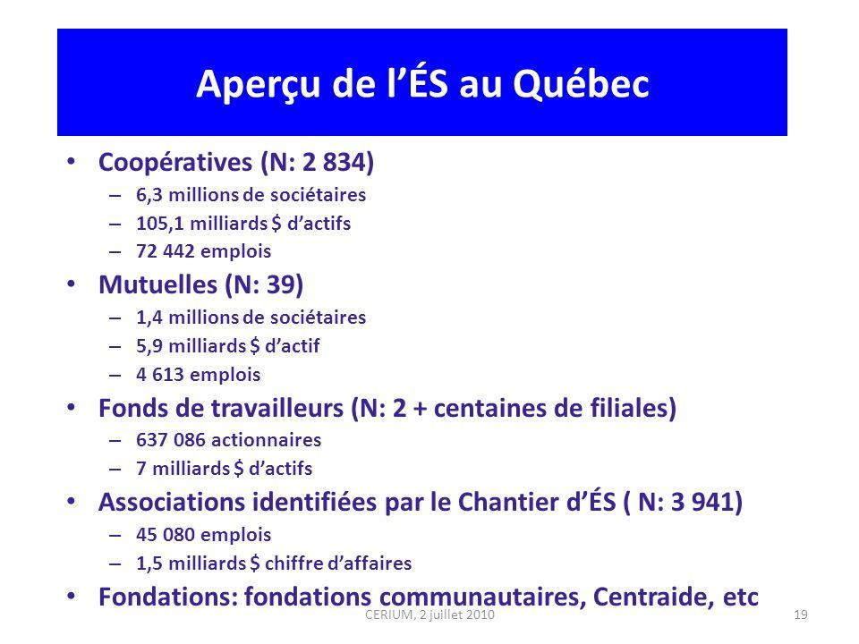 19 Aperçu de lÉS au Québec Coopératives (N: 2 834) – 6,3 millions de sociétaires – 105,1 milliards $ dactifs – 72 442 emplois Mutuelles (N: 39) – 1,4