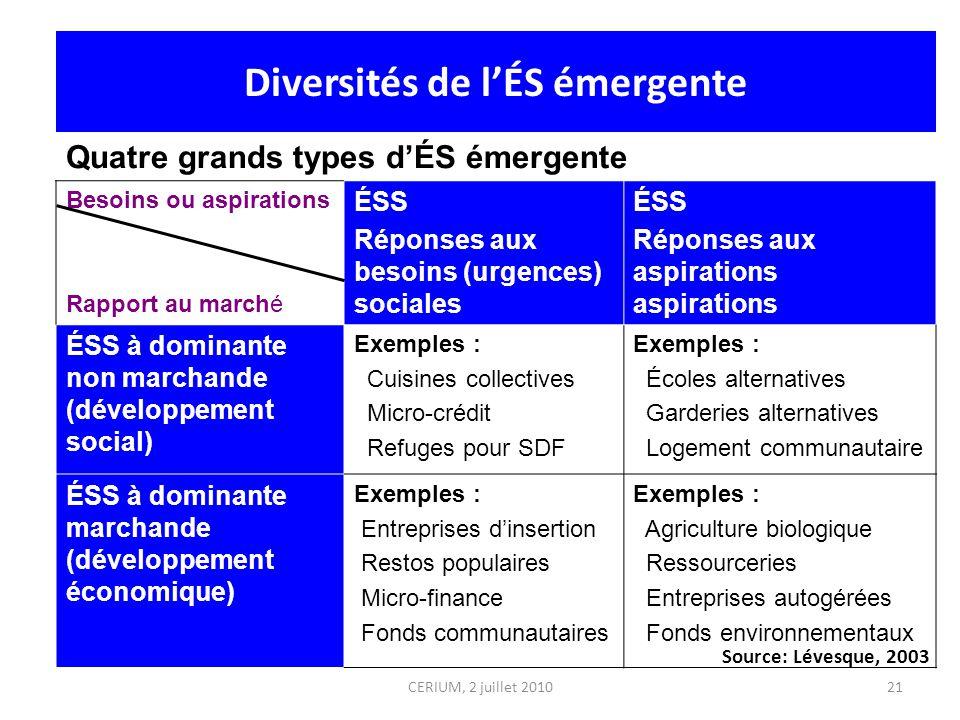 Besoins ou aspirations Rapport au marché ÉSS Réponses aux besoins (urgences) sociales ÉSS Réponses aux aspirations aspirations ÉSS à dominante non mar