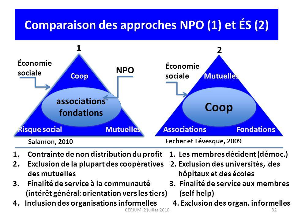 Comparaison des approches NPO (1) et ÉS (2) CERIUM, 2 juillet 201032 Cpp Mutuelles associations fondations associations fondations Coop 1.Contrainte d