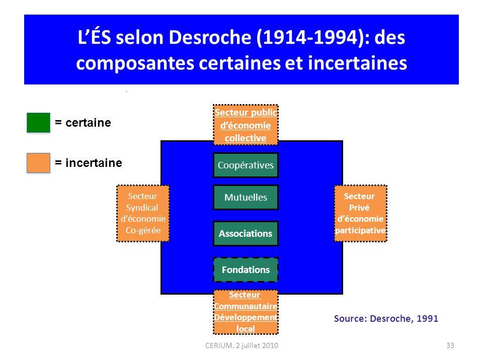 33 LÉS selon Desroche (1914-1994): des composantes certaines et incertaines. Coopératives Mutuelles Associations Fondations Secteur public déconomie c