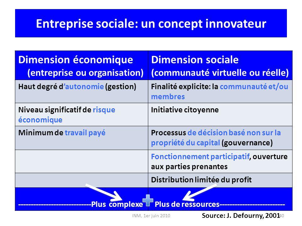Entreprise sociale: un concept innovateur Dimension économique (entreprise ou organisation) Dimension sociale (communauté virtuelle ou réelle) Haut de
