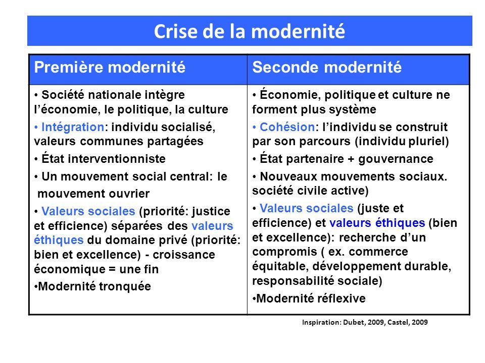 Première modernitéSeconde modernité Société nationale intègre léconomie, le politique, la culture Intégration: individu socialisé, valeurs communes pa