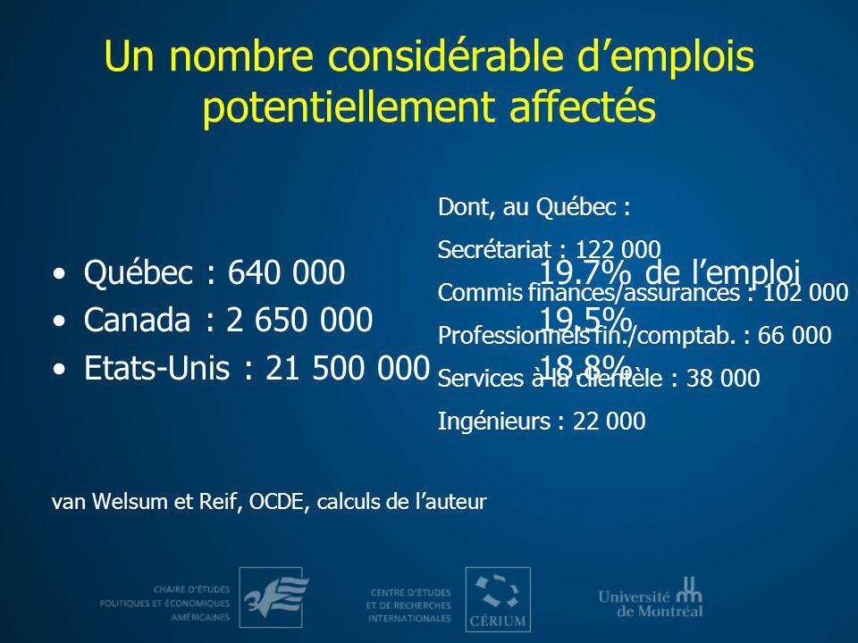 Un nombre considérable demplois potentiellement affectés Québec : 640 000 Canada : 2 650 000 Etats-Unis : 21 500 000 van Welsum et Reif, OCDE, calculs