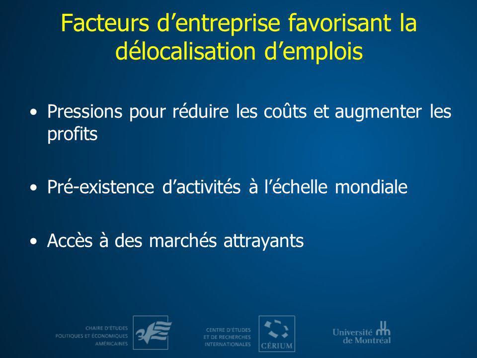 Facteurs dentreprise favorisant la délocalisation demplois Pressions pour réduire les coûts et augmenter les profits Pré-existence dactivités à léchel