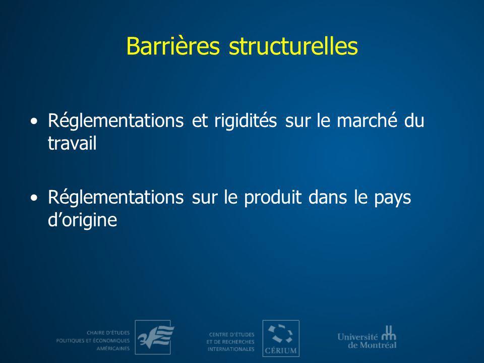 Barrières structurelles Réglementations et rigidités sur le marché du travail Réglementations sur le produit dans le pays dorigine