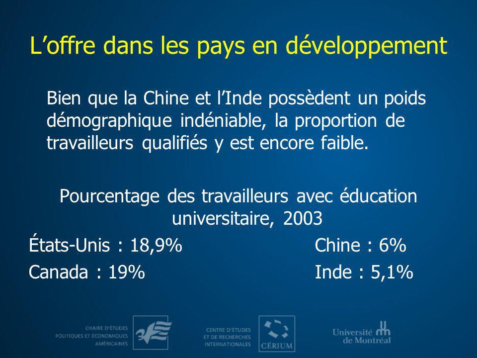 Loffre dans les pays en développement Bien que la Chine et lInde possèdent un poids démographique indéniable, la proportion de travailleurs qualifiés
