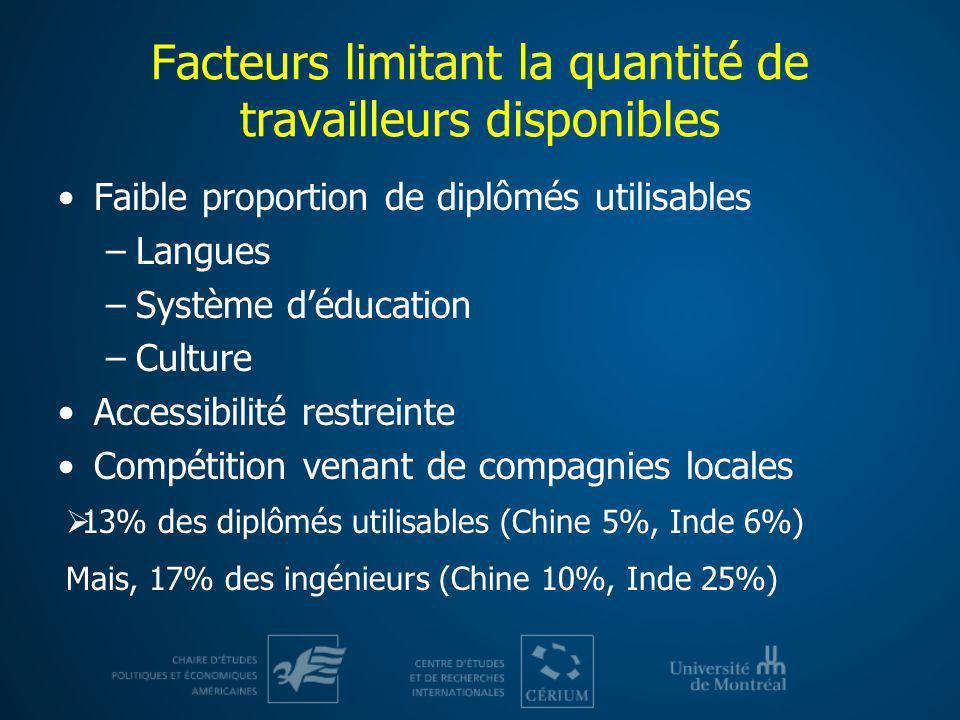 Facteurs limitant la quantité de travailleurs disponibles Faible proportion de diplômés utilisables –Langues –Système déducation –Culture Accessibilit