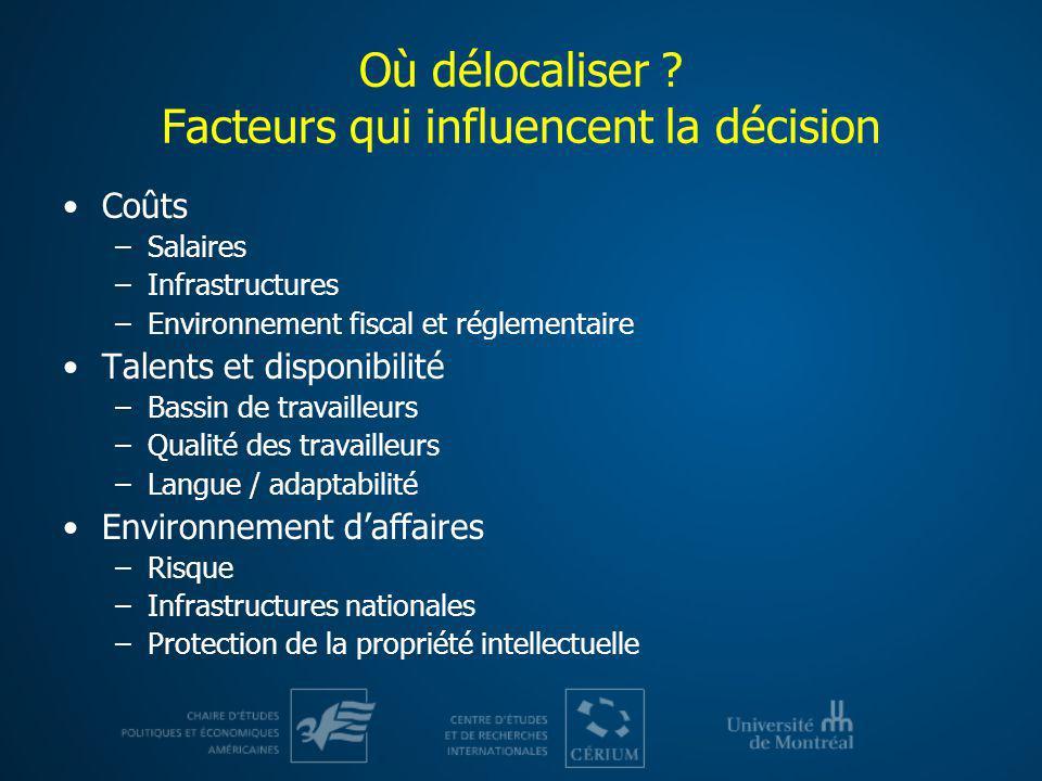 Où délocaliser ? Facteurs qui influencent la décision Coûts –Salaires –Infrastructures –Environnement fiscal et réglementaire Talents et disponibilité