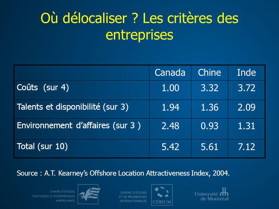 Où délocaliser ? Les critères des entreprises CanadaChineInde Coûts (sur 4) 1.003.323.72 Talents et disponibilité (sur 3) 1.941.362.09 Environnement d