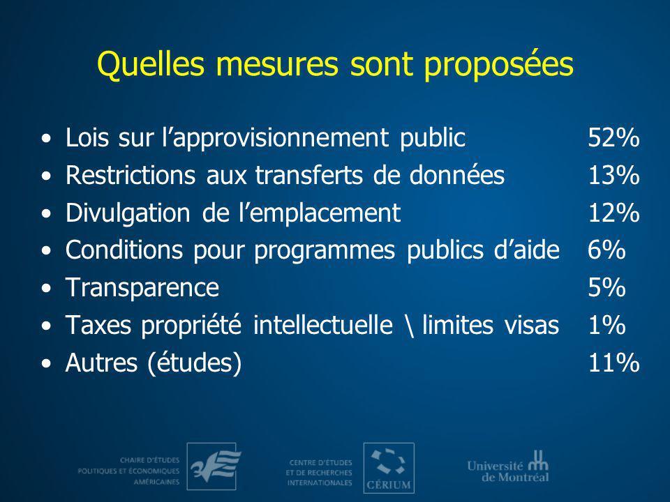 Quelles mesures sont proposées Lois sur lapprovisionnement public Restrictions aux transferts de données Divulgation de lemplacement Conditions pour p