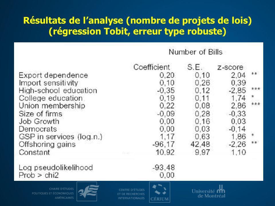 Résultats de lanalyse (nombre de projets de lois) (régression Tobit, erreur type robuste)