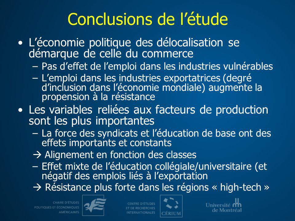 Conclusions de létude Léconomie politique des délocalisation se démarque de celle du commerce –Pas deffet de lemploi dans les industries vulnérables –