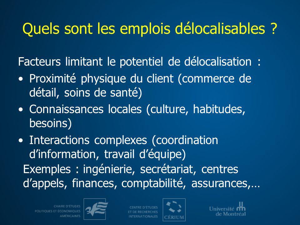 Un nombre considérable demplois potentiellement affectés Québec : 640 000 Canada : 2 650 000 Etats-Unis : 21 500 000 van Welsum et Reif, OCDE, calculs de lauteur 19.7% de lemploi 19.5% 18.8% Dont, au Québec : Secrétariat : 122 000 Commis finances/assurances : 102 000 Professionnels fin./comptab.