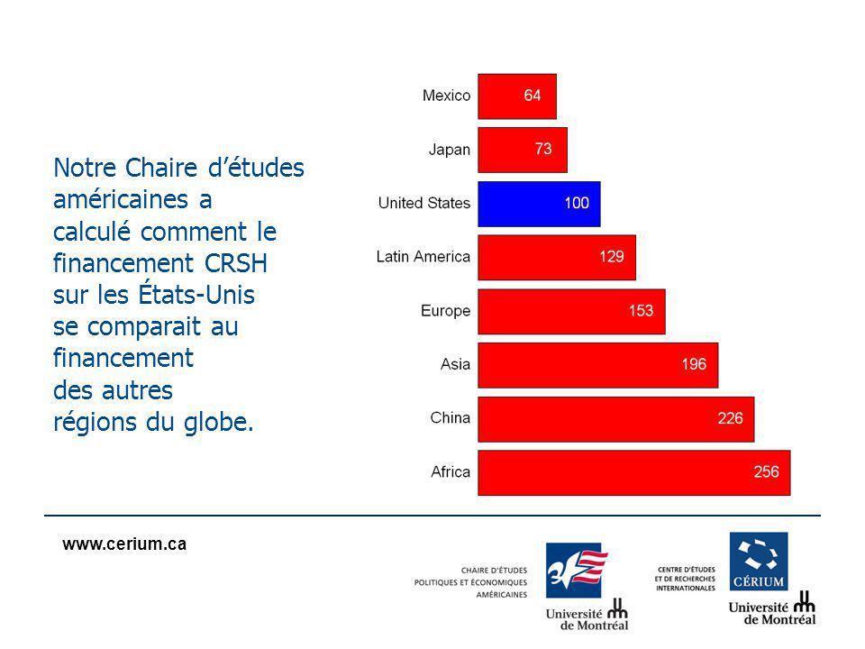 www.cerium.ca Notre Chaire détudes américaines a calculé comment le financement CRSH sur les États-Unis se comparait au financement des autres régions du globe.