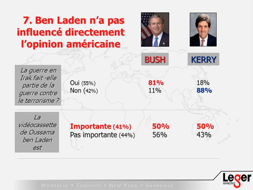 BUSH Oui (55%) 81% 18% Non ( 42%) 11% 88% Importante (41%) 50% 50% Pas importante (44%) 56% 43% La guerre en Irak fait -elle partie de la guerre contre le terrorisme .