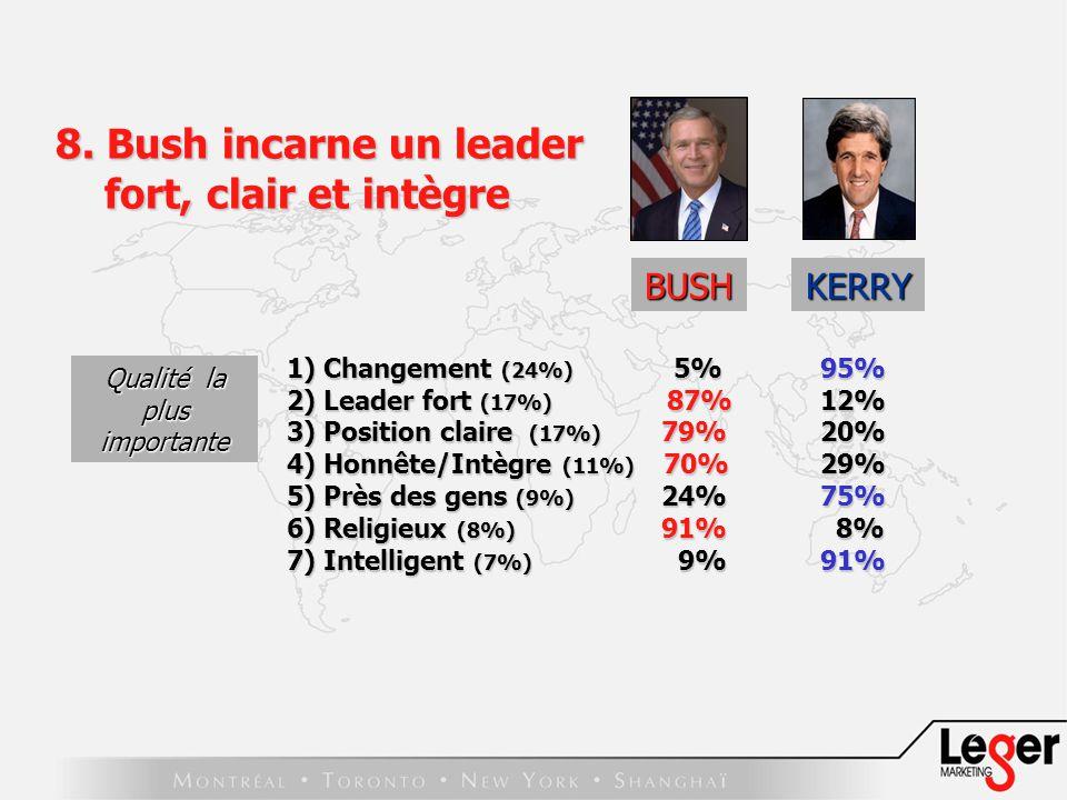 BUSH 1) Changement (24%) 5% 95% 2) Leader fort (17%) 87% 12% 3) Position claire (17%) 79% 20% 4) Honnête/Intègre (11%) 70% 29% 5) Près des gens (9%) 24% 75% 6) Religieux (8%) 91% 8% 7) Intelligent (7%) 9% 91% Qualité la plus importante 8.