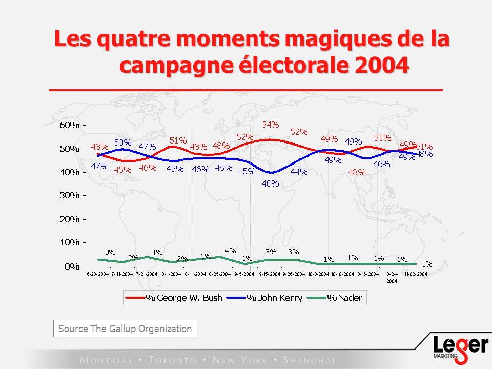 Les quatre moments magiques de la campagne électorale 2004 Source The Gallup Organization