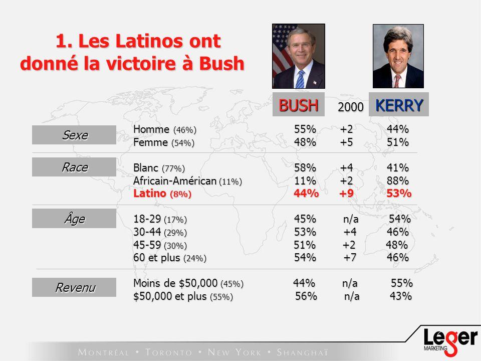BUSH Homme (46%) 55% +2 44% Femme (54%) 48% +5 51% Blanc (77%) 58% +4 41% Africain-Américan (11%) 11% +2 88% Latino (8%) 44% +9 53% 18-29 (17%) 45% n/a 54% 30-44 (29%) 53% +4 46% 45-59 (30%) 51% +2 48% 60 et plus (24%) 54% +7 46% Moins de $50,000 (45%) 44% n/a 55% $50,000 et plus (55%) 56% n/a 43% Sexe Race Âge 2000 KERRY Revenu 1.