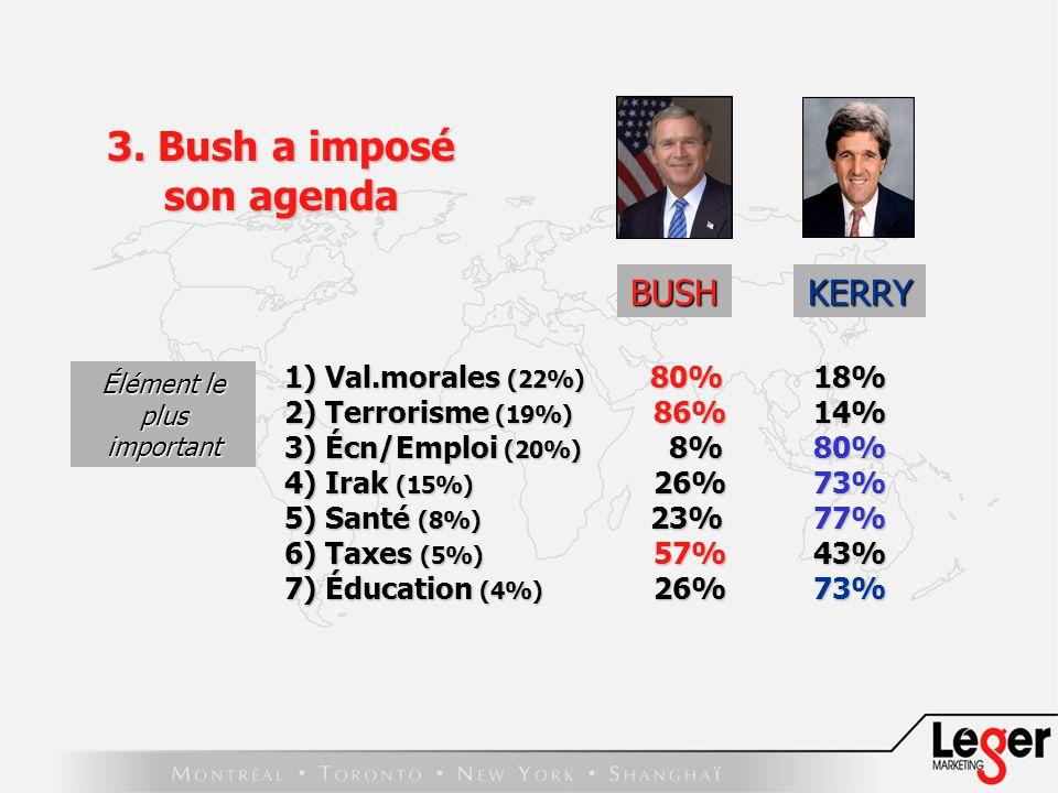 BUSH 1) Val.morales (22%) 80% 18% 2) Terrorisme (19%) 86% 14% 3) Écn/Emploi (20%) 8% 80% 4) Irak (15%) 26% 73% 5) Santé (8%) 23% 77% 6) Taxes (5%) 57% 43% 7) Éducation (4%) 26% 73% Élément le plus important 3.