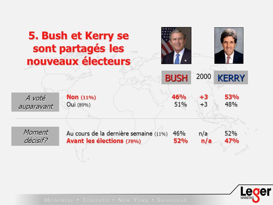 BUSH Non (11%) 46% +3 53% Oui (89%) 51% +3 48% Au cours de la dernière semaine (11%) 46% n/a 52% Avant les élections (78%) 52% n/a 47% A voté auparavant Moment décisif.
