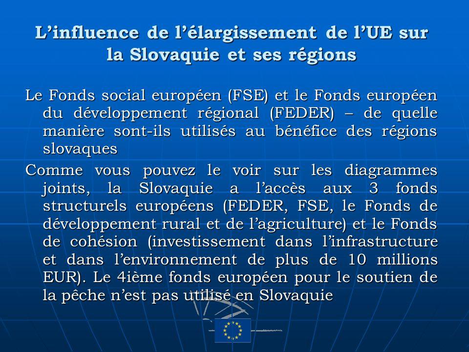 Linfluence de lélargissement de lUE sur la Slovaquie et ses régions Le Fonds social européen (FSE) et le Fonds européen du développement régional (FED