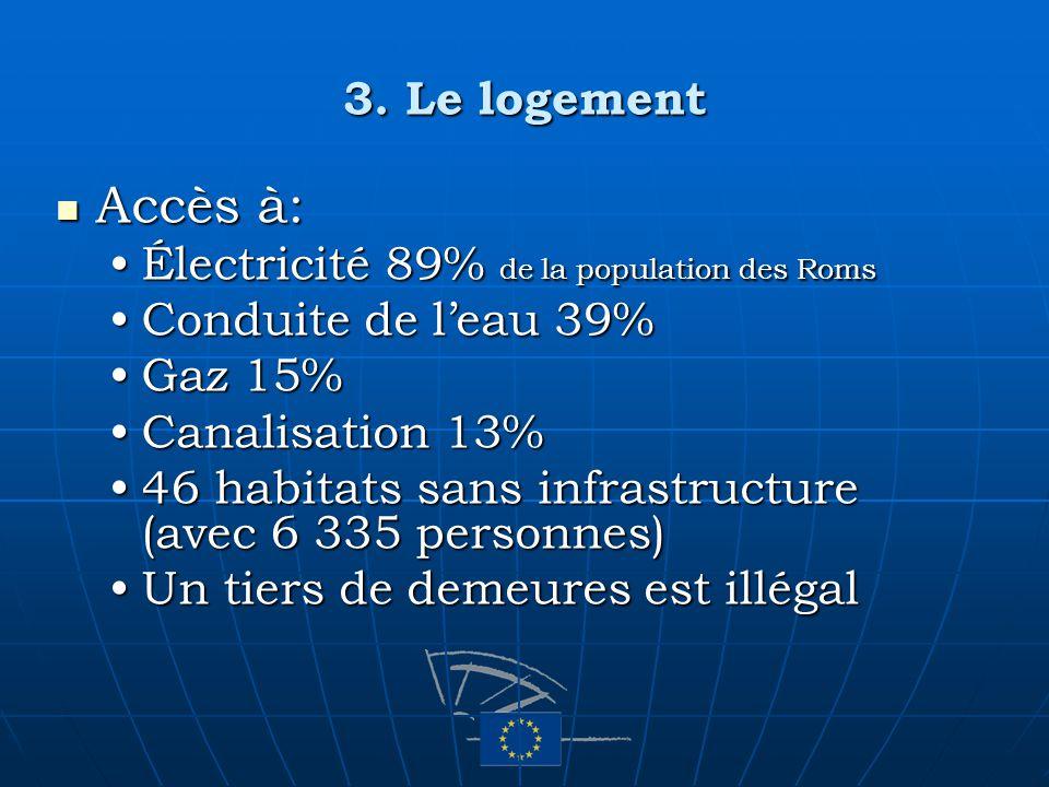 3. Le logement Accès à: Accès à: Électricité 89% de la population des RomsÉlectricité 89% de la population des Roms Conduite de leau 39%Conduite de le