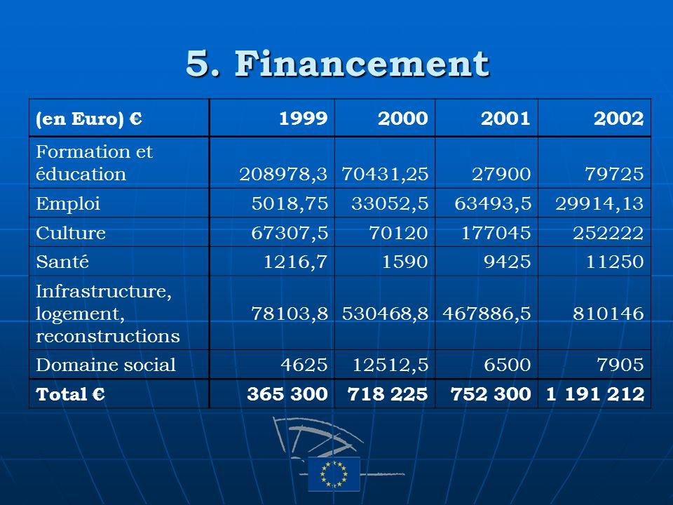 5. Financement (en Euro) 1999200020012002 Formation et éducation208978,370431,252790079725 Emploi5018,7533052,563493,529914,13 Culture67307,5701201770