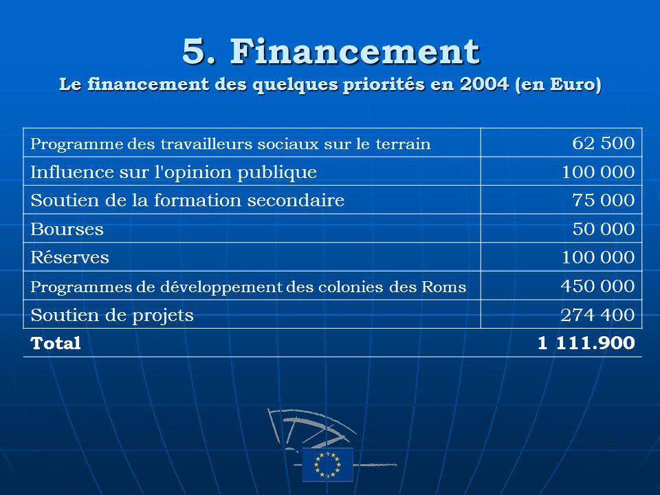 5. Financement Le financement des quelques priorités en 2004 (en Euro) Programme des travailleurs sociaux sur le terrain 62 500 Influence sur l'opinio
