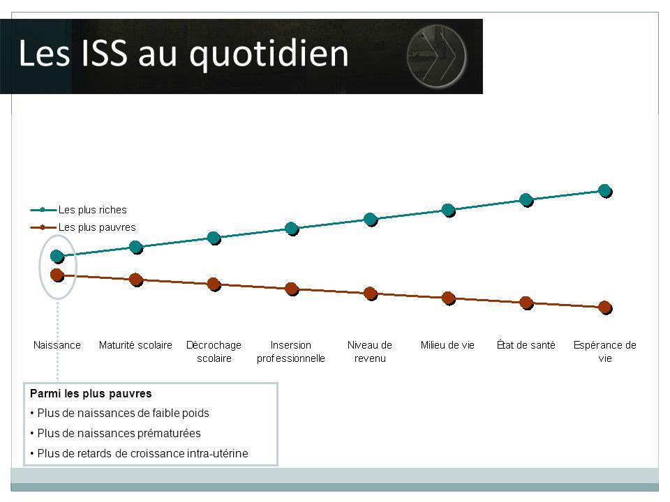 Parmi les plus pauvres Plus de naissances de faible poids Plus de naissances prématurées Plus de retards de croissance intra-utérine Les ISS au quotidien