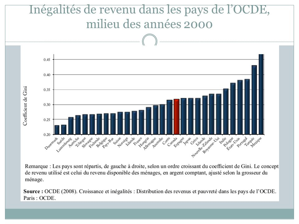 Inégalités de revenu dans les pays de lOCDE, milieu des années 2000