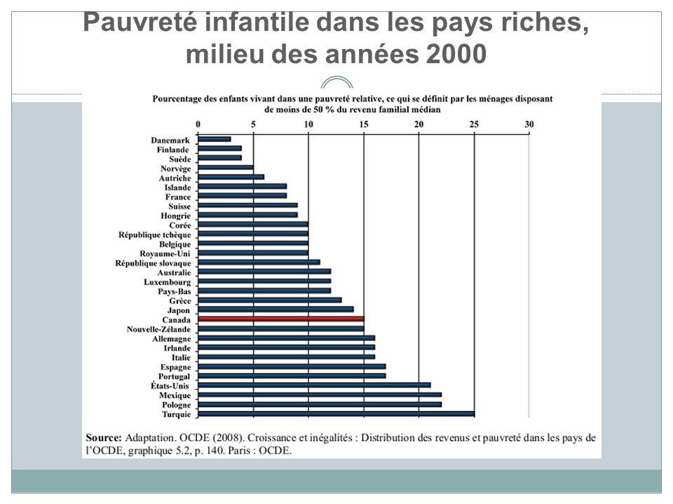 Pauvreté infantile dans les pays riches, milieu des années 2000