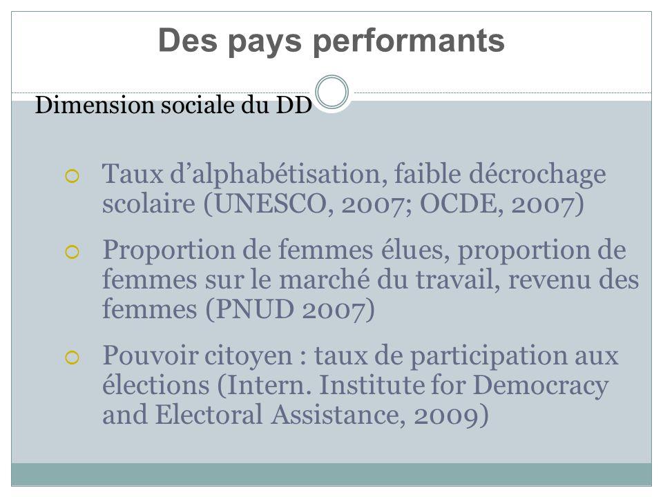 Dimension sociale du DD Taux dalphabétisation, faible décrochage scolaire (UNESCO, 2007; OCDE, 2007) Proportion de femmes élues, proportion de femmes sur le marché du travail, revenu des femmes (PNUD 2007) Pouvoir citoyen : taux de participation aux élections (Intern.