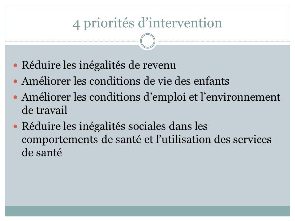 4 priorités dintervention Réduire les inégalités de revenu Améliorer les conditions de vie des enfants Améliorer les conditions demploi et lenvironnement de travail Réduire les inégalités sociales dans les comportements de santé et lutilisation des services de santé
