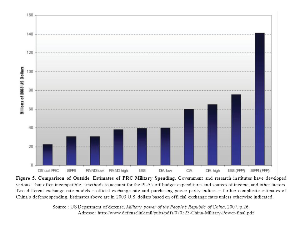 Figure 6.Chinese Defense Budget and Estimates of Total Defense-Related Expenditures.