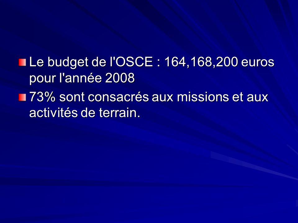 Le budget de l'OSCE : 164,168,200 euros pour l'année 2008 73% sont consacrés aux missions et aux activités de terrain.