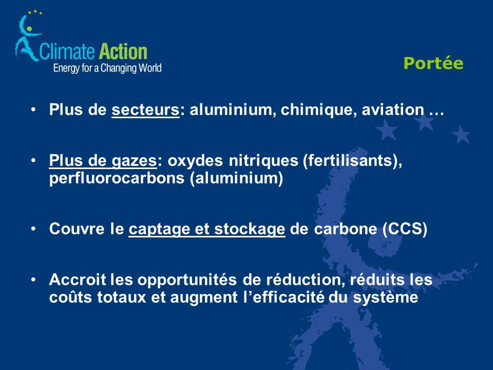 Portée Plus de secteurs: aluminium, chimique, aviation … Plus de gazes: oxydes nitriques (fertilisants), perfluorocarbons (aluminium) Couvre le captage et stockage de carbone (CCS) Accroit les opportunités de réduction, réduits les coûts totaux et augment lefficacité du système