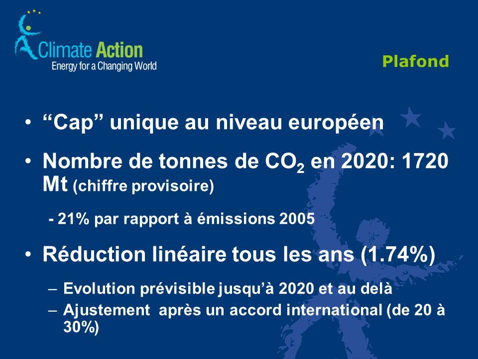 Plafond Cap unique au niveau européen Nombre de tonnes de CO 2 en 2020: 1720 Mt (chiffre provisoire) - 21% par rapport à émissions 2005 Réduction linéaire tous les ans (1.74%) –Evolution prévisible jusquà 2020 et au delà –Ajustement après un accord international (de 20 à 30%)