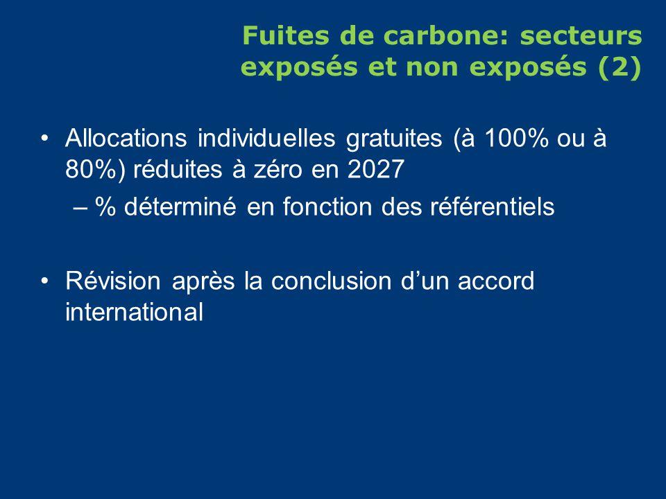 Fuites de carbone: secteurs exposés et non exposés (2) Allocations individuelles gratuites (à 100% ou à 80%) réduites à zéro en 2027 –% déterminé en fonction des référentiels Révision après la conclusion dun accord international