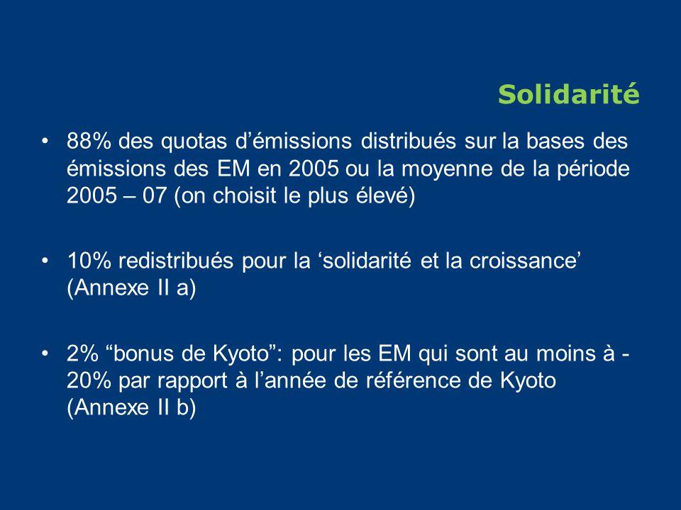 Solidarité 88% des quotas démissions distribués sur la bases des émissions des EM en 2005 ou la moyenne de la période 2005 – 07 (on choisit le plus élevé) 10% redistribués pour la solidarité et la croissance (Annexe II a) 2% bonus de Kyoto: pour les EM qui sont au moins à - 20% par rapport à lannée de référence de Kyoto (Annexe II b)