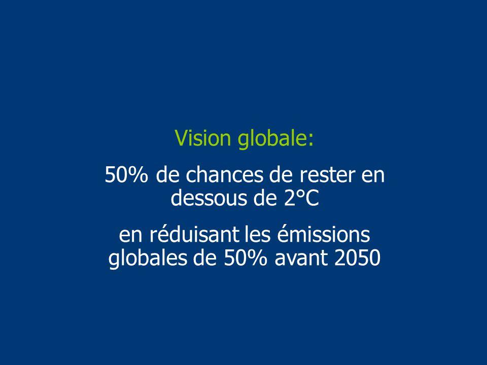 Vision globale: 50% de chances de rester en dessous de 2°C en réduisant les émissions globales de 50% avant 2050