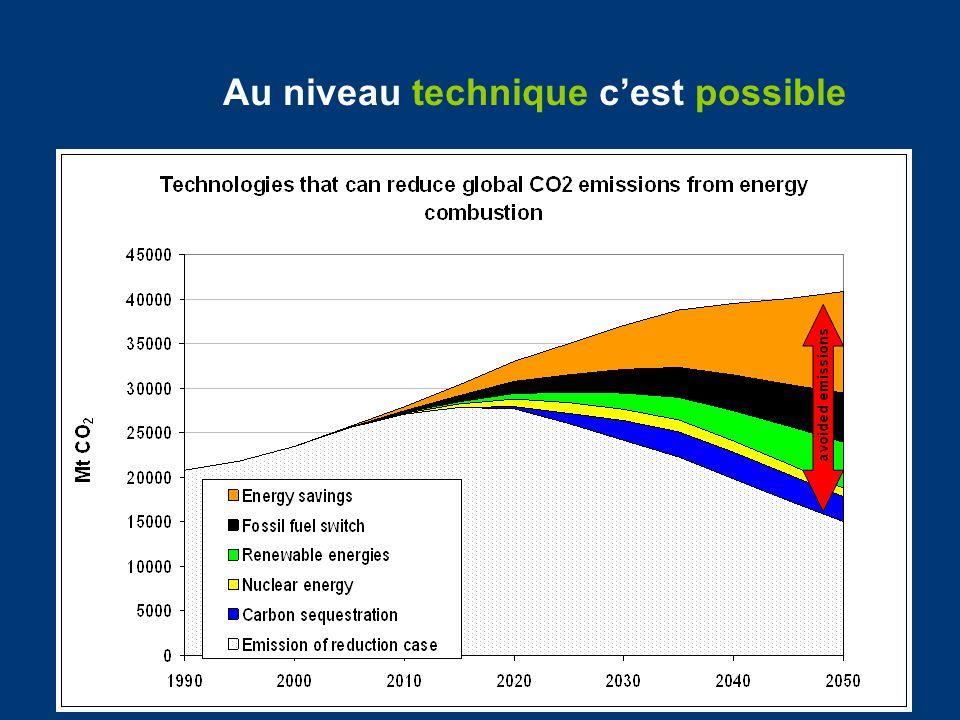 Accès à lApplication Conjointe/Mécanisme de Développement Propre Plafond pour lutilisation du AC/MDP: Limité à environ 4.5% maximum de lobjectif -20% de lUE pour 2020