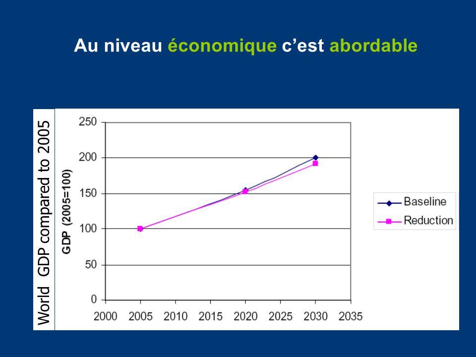 US Niveau Fédéral Waxman Markey (Congres Juin 2009) Boxer Kerry (Senat Octobre 2009) Kerry Lieberman (2010) –Législation complexe, ETS –-17% par rapport à 2005 en 2020; -83% en 2050 –Haut niveau de offsets (2 ml T par an contre 1.6 ml T en 2008-2020 pour lUE); trop doffsets domestiques dans le secteur agricole –Prix plafonnés –Taxe dajustement aux frontières –Allocations gratuites pour lindustrie –Va-t-il voir le jour ???