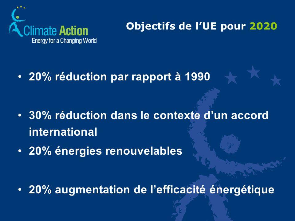 Objectifs de lUE pour 2020 20% réduction par rapport à 1990 30% réduction dans le contexte dun accord international 20% énergies renouvelables 20% augmentation de lefficacité énergétique