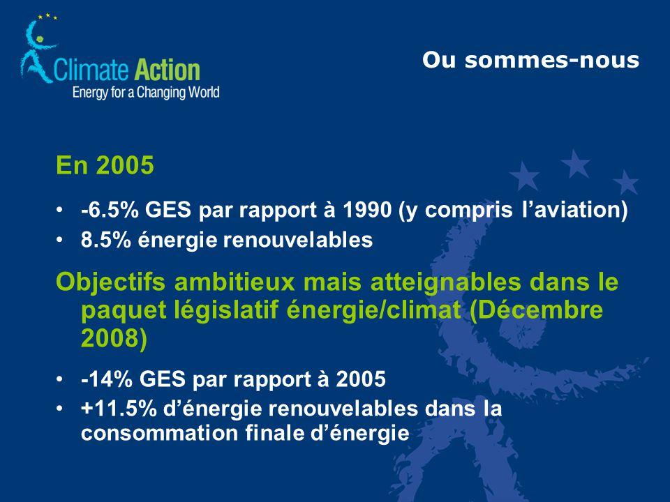 Ou sommes-nous En 2005 -6.5% GES par rapport à 1990 (y compris laviation) 8.5% énergie renouvelables Objectifs ambitieux mais atteignables dans le paquet législatif énergie/climat (Décembre 2008) -14% GES par rapport à 2005 +11.5% dénergie renouvelables dans la consommation finale dénergie