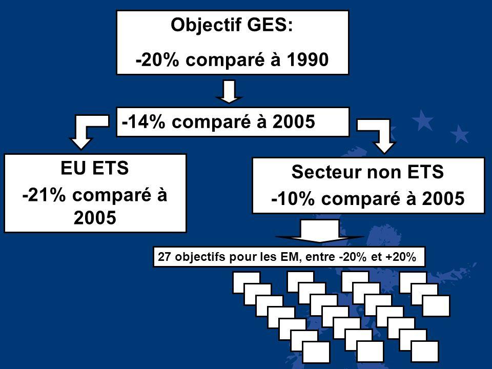 Révision de la directive EU ETS