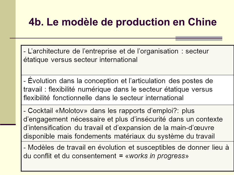 4b. Le modèle de production en Chine - Larchitecture de lentreprise et de lorganisation : secteur étatique versus secteur international - Évolution da