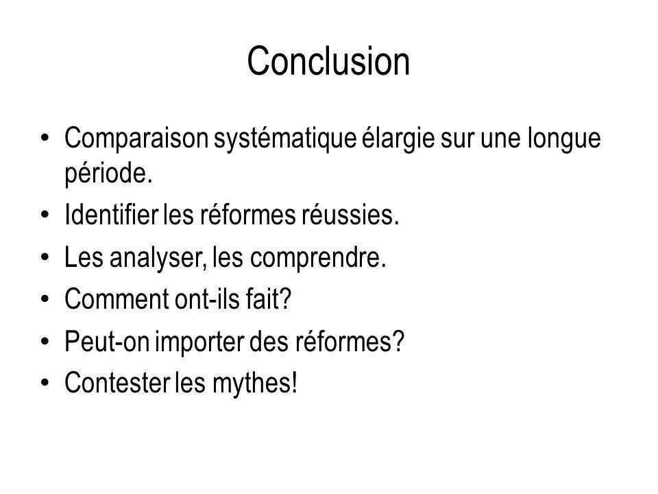 Conclusion Comparaison systématique élargie sur une longue période.