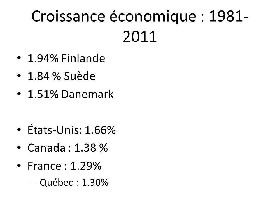 PIB/H en $ can tc en PPA de 2011 Suède : 50 961$ Danemark : 50 445$ Finlande 46 394$ – Etats-Unis : 59 552$ – Royaume Uni : 43 680$ – France : 43 302 $ – Québec : 41 759$ – Moyenne OCDE : 40 981$ – Moins de ressources naturelles dans le PIB : 11.5% Canada (6.4 Québec) contre 6.4% Danemark, 4.3% Suède, 4.5% Finlande.