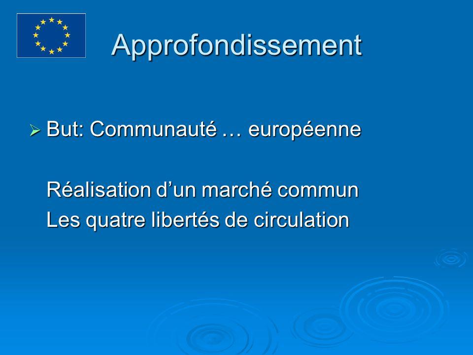 Approfondissement But: Communauté … européenne But: Communauté … européenne Réalisation dun marché commun Les quatre libertés de circulation