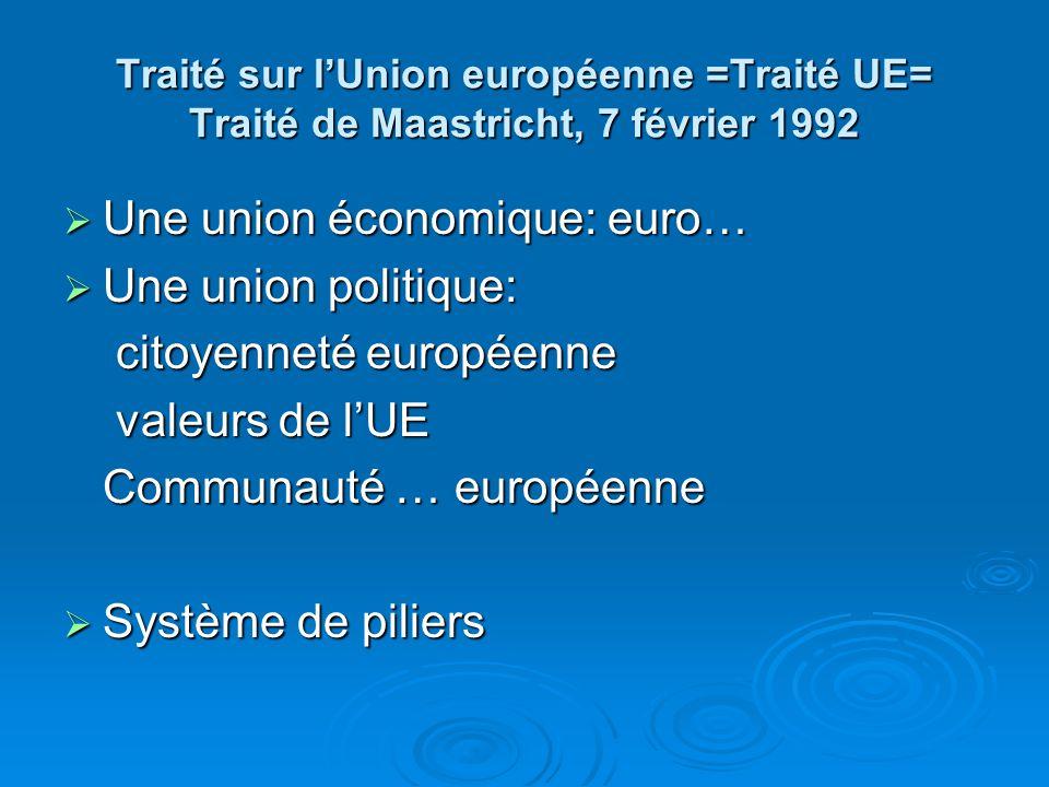 Traité sur lUnion européenne =Traité UE= Traité de Maastricht, 7 février 1992 Une union économique: euro… Une union économique: euro… Une union politique: Une union politique: citoyenneté européenne citoyenneté européenne valeurs de lUE valeurs de lUE Communauté … européenne Système de piliers Système de piliers